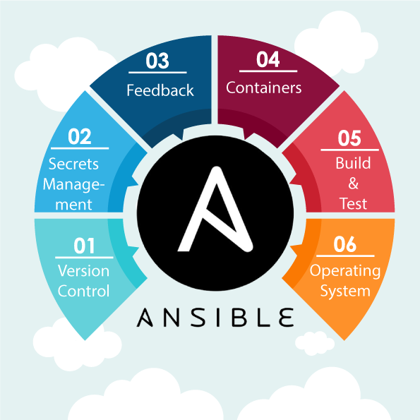 Ansible is the Preferred in Devops Industries
